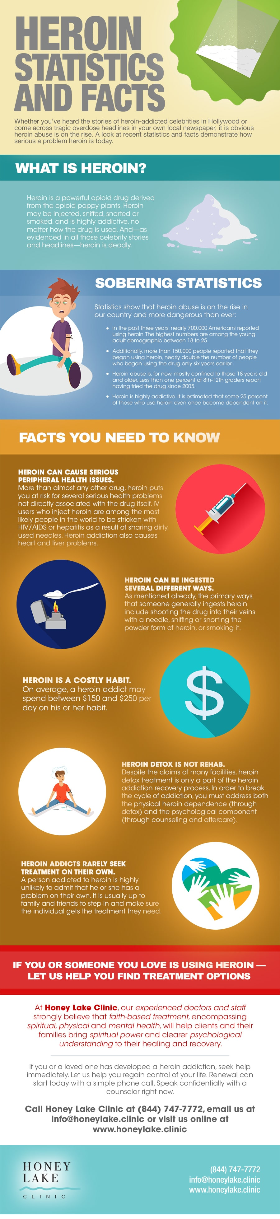 Heroin Statistics and Facts